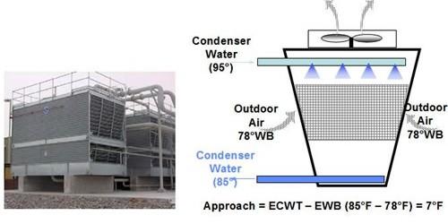 Mi presentacion tipos de torres de enfriamiento for Torre aire acondicionado